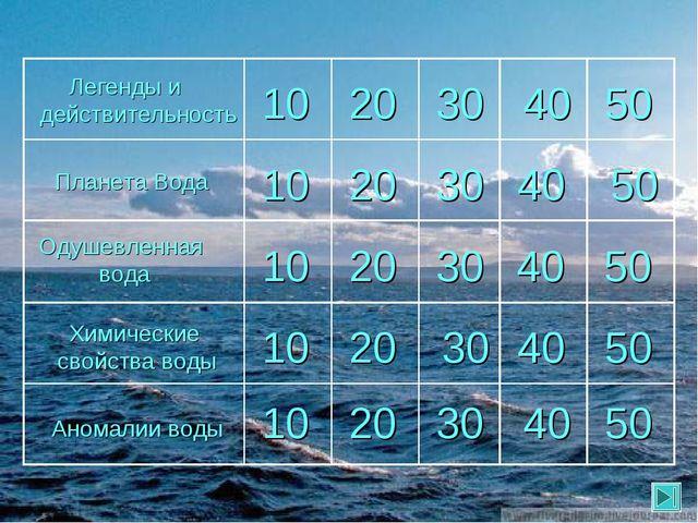 Одушевленная вода Планета Вода 10 Легенды и действительность Химические свойс...