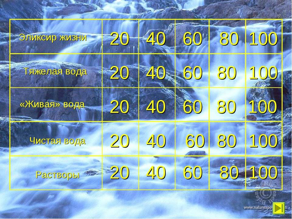 40 20 60 80 100 100 «Живая» вода Тяжелая вода 20 Эликсир жизни Чистая вода Ра...