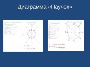 Диаграмма «Паучок»
