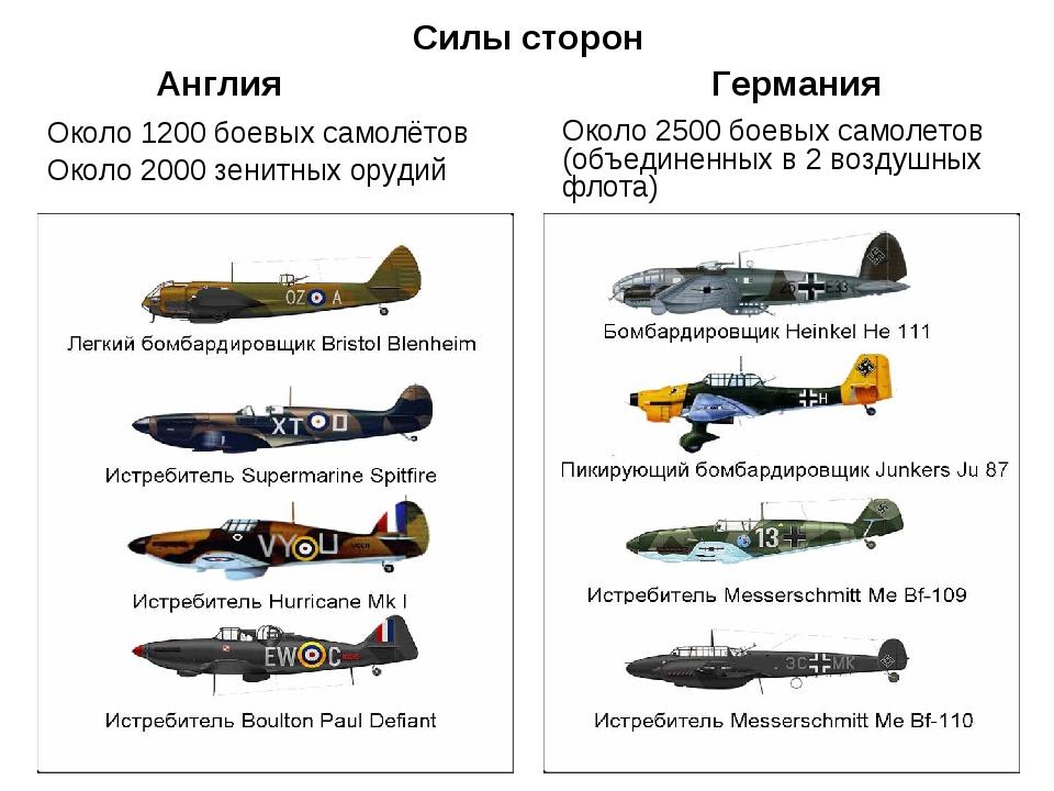 Силы сторон Около 1200 боевых самолётов Около 2000 зенитных орудий Около 2500...