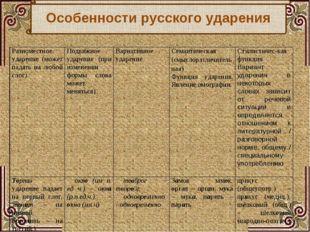 Особенности русского ударения Разноместное ударение (может падать на любой сл