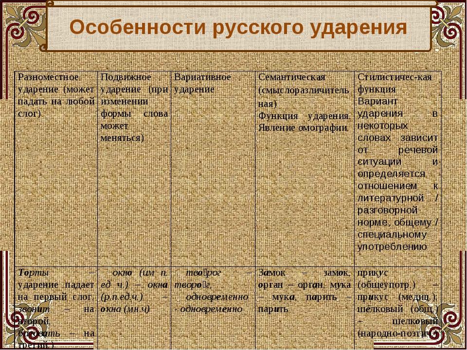 Особенности русского ударения Разноместное ударение (может падать на любой сл...