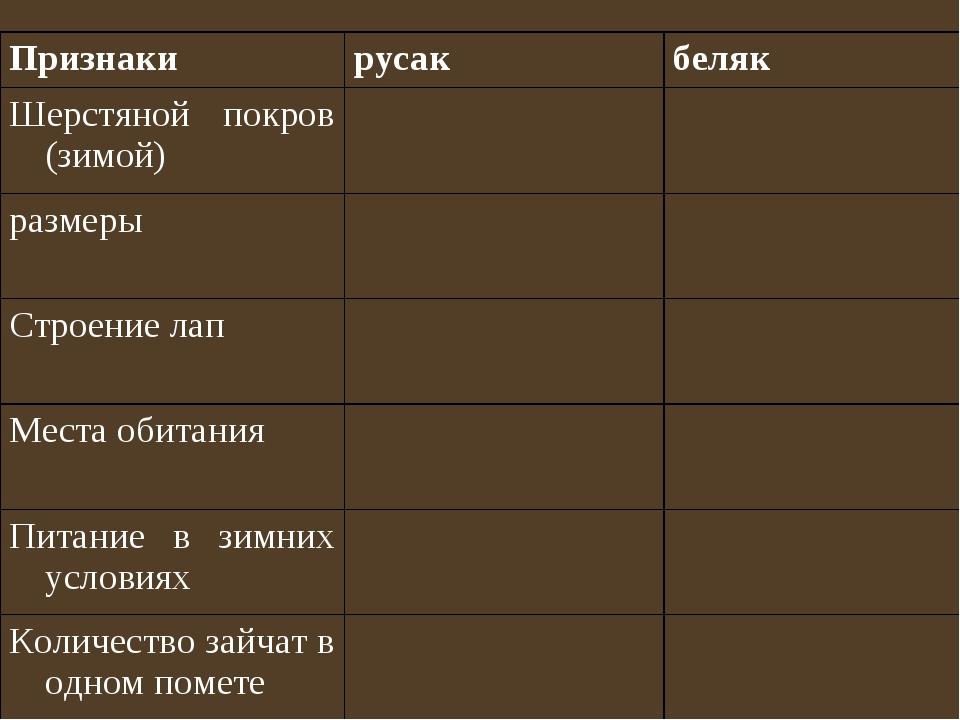 Признакирусакбеляк Шерстяной покров (зимой) размеры Строение лап Мест...