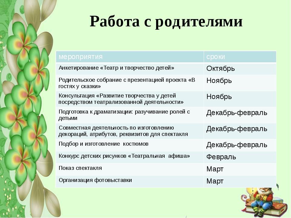 Работа с родителями мероприятия сроки Анкетирование «Театр и творчество детей...