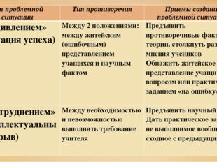 Тип проблемной ситуации Тип противоречия Приемы создания проблемной ситуации