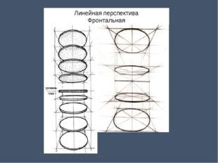 Линейная перспектива Фронтальная