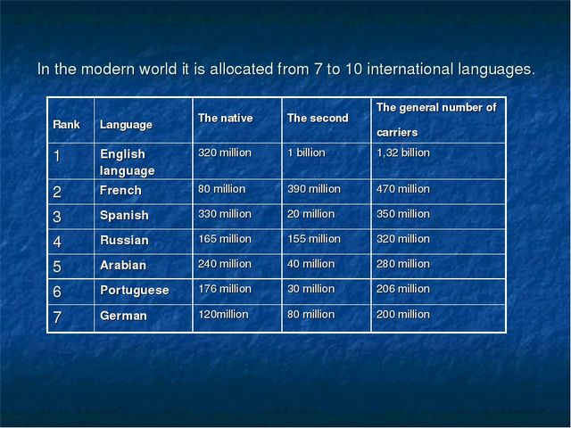 In the modern world it is allocated from 7 to 10 international languages.
