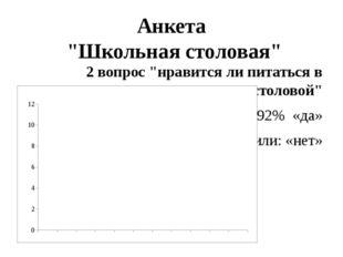 """Анкета """"Школьная столовая"""" 2 вопрос """"нравится ли питаться в столовой"""" 92% «да"""