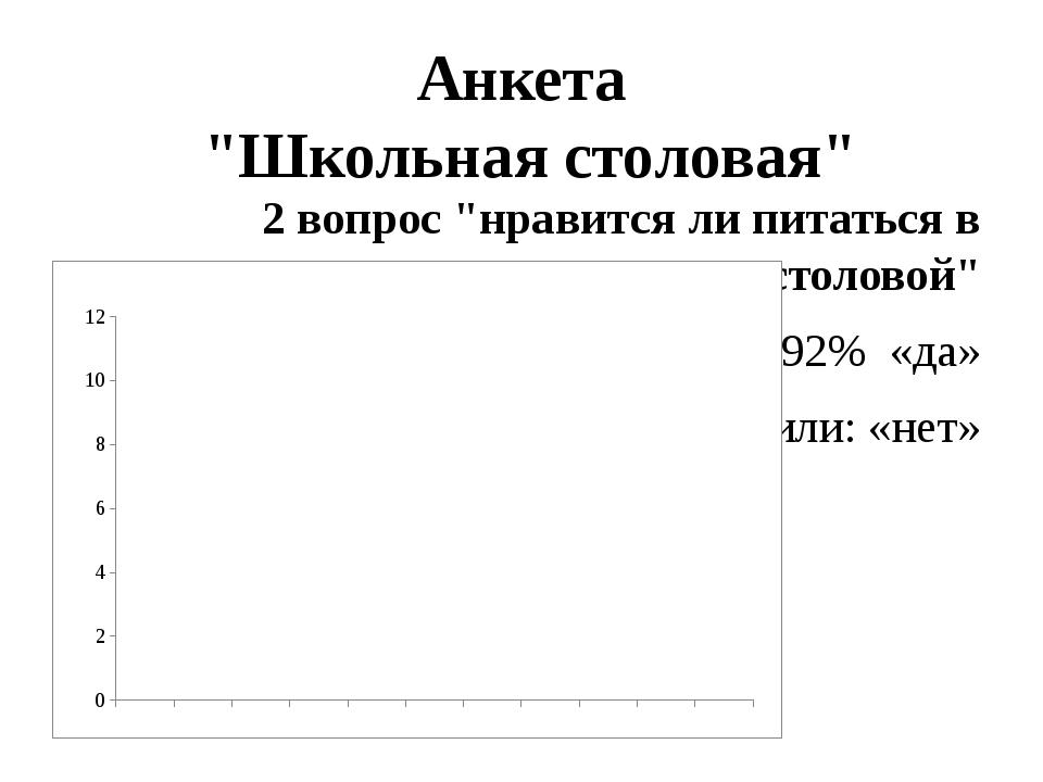 """Анкета """"Школьная столовая"""" 2 вопрос """"нравится ли питаться в столовой"""" 92% «да..."""