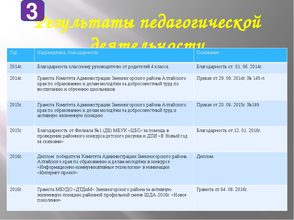 Результаты педагогической деятельности 3 Год Награждения, благодарности Основ...