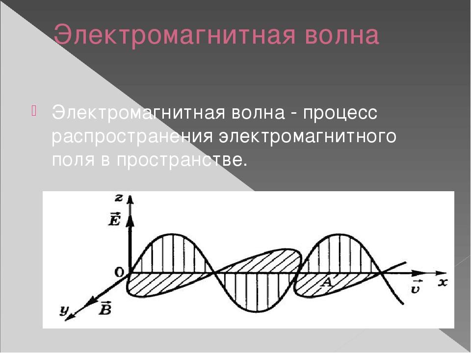 Электромагнитная волна Электромагнитная волна - процесс распространения элект...