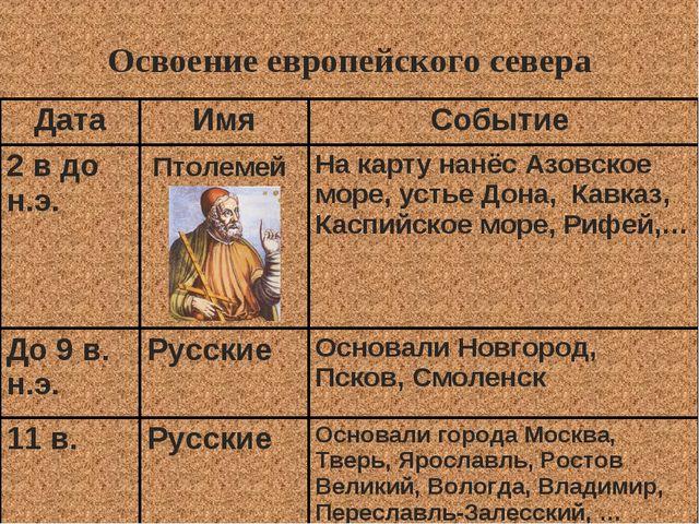 Освоение европейского севера ДатаИмяСобытие 2 в до н.э.Птолемей На карту...