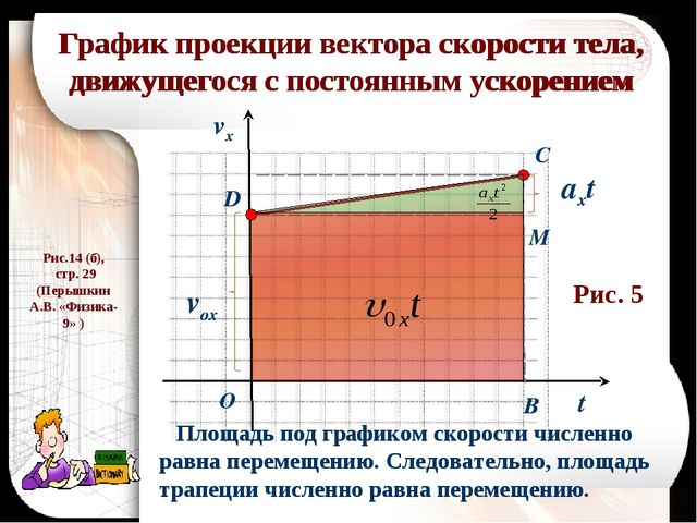 График проекции вектора скорости тела, движущегося с постоянным ускорением t...
