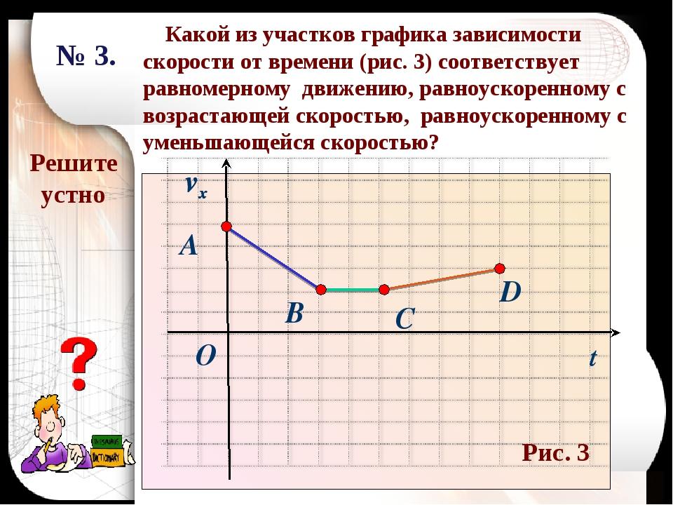 Решите устно Какой из участков графика зависимости скорости от времени (рис....