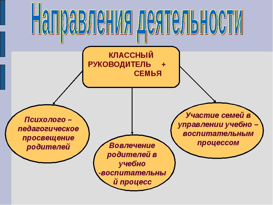 КЛАССНЫЙ РУКОВОДИТЕЛЬ + СЕМЬЯ Психолого – педагогическое просвещение родителе...
