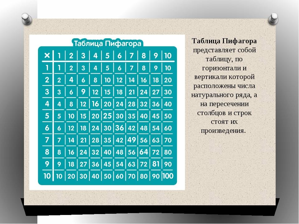 Таблица Пифагора представляет собой таблицу, по горизонтали и вертикали котор...