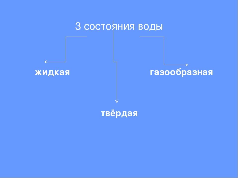 3 состояния воды жидкая твёрдая газообразная