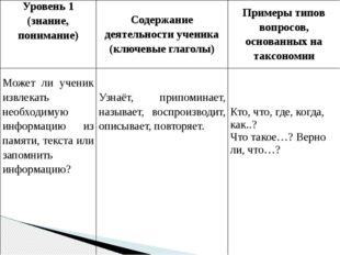 Уровень 1 (знание, понимание) Содержание деятельности ученика (ключевые глаго