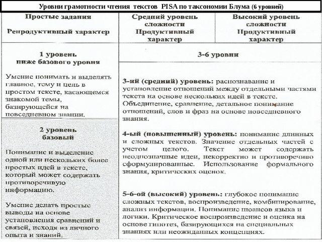 Уровни грамотности чтения текстов PISA по таксономии Блума (6 уровней)