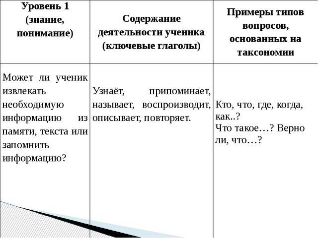 Уровень 1 (знание, понимание) Содержание деятельности ученика (ключевые глаго...