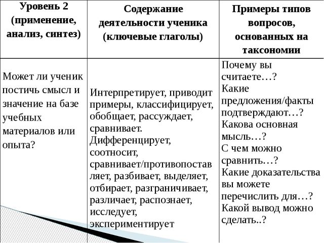 Уровень 2 (применение, анализ, синтез) Содержание деятельности ученика (ключ...