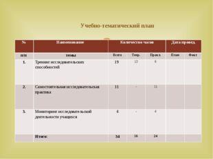 Учебно-тематический план № Наименование Количество часов Датапровед. п/п тем