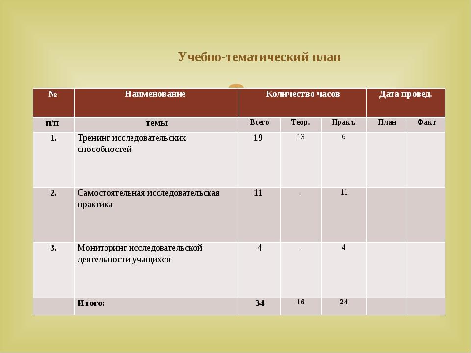 Учебно-тематический план № Наименование Количество часов Датапровед. п/п тем...