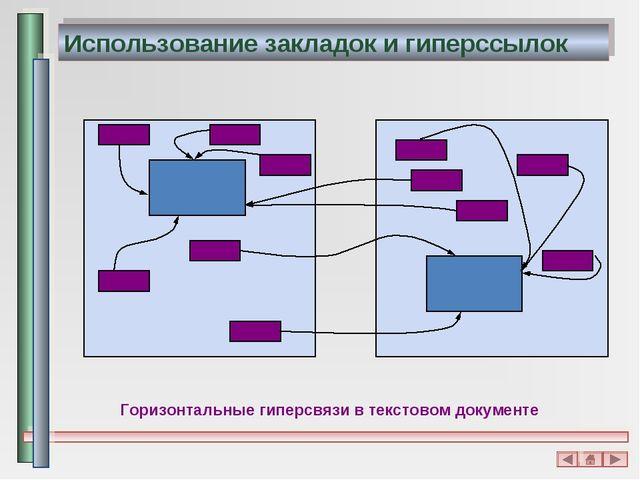 Использование закладок и гиперссылок Горизонтальные гиперсвязи в текстовом до...