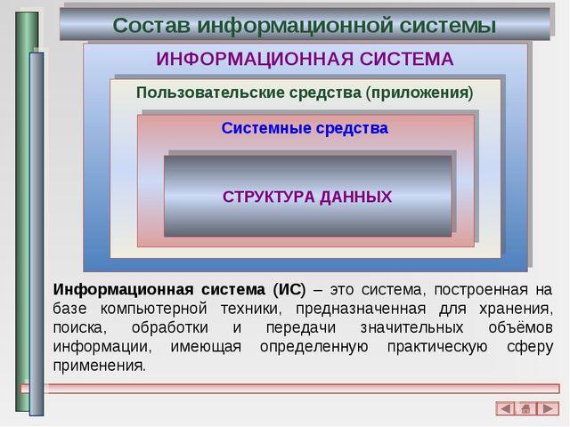 ИНФОРМАЦИОННАЯ СИСТЕМА Пользовательские средства (приложения) Обеспечение удо...