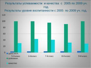 Результаты успеваемости и качества с 2005 по 2009 уч. год. Результаты уровня