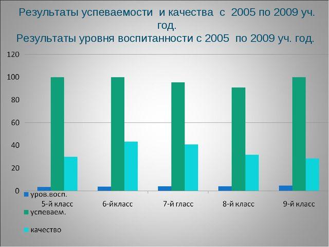 Результаты успеваемости и качества с 2005 по 2009 уч. год. Результаты уровня...