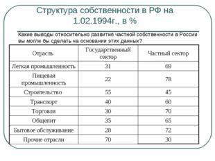 Структура собственности в РФ на 1.02.1994г., в % Какие выводы относительно ра