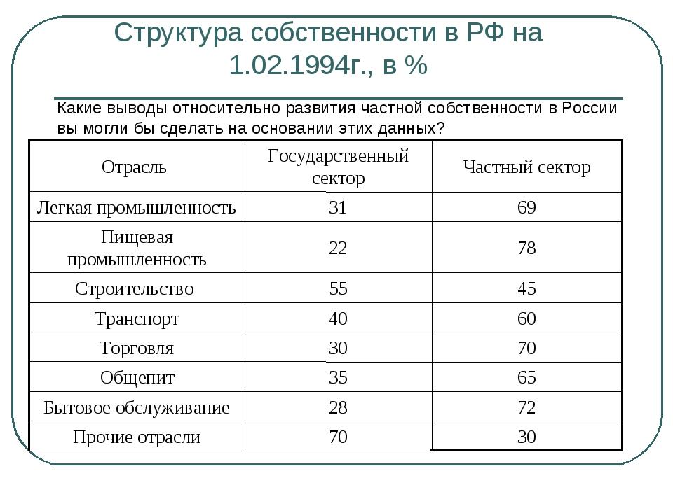 Структура собственности в РФ на 1.02.1994г., в % Какие выводы относительно ра...