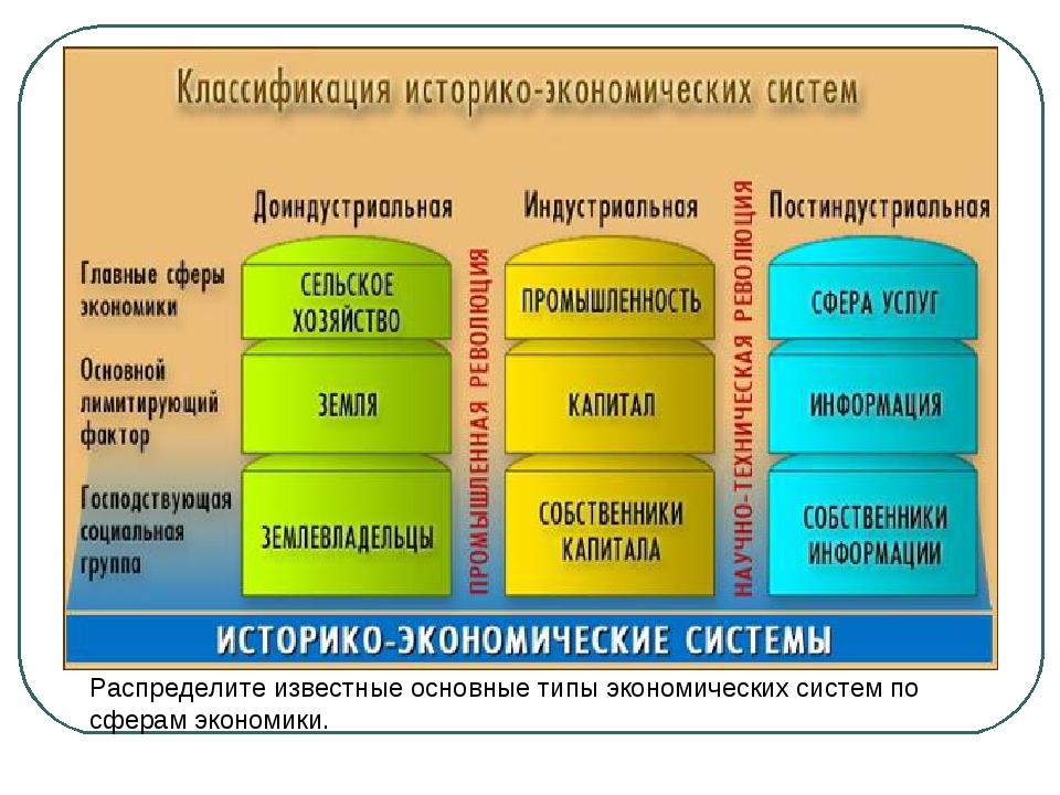 Распределите известные основные типы экономических систем по сферам экономики.