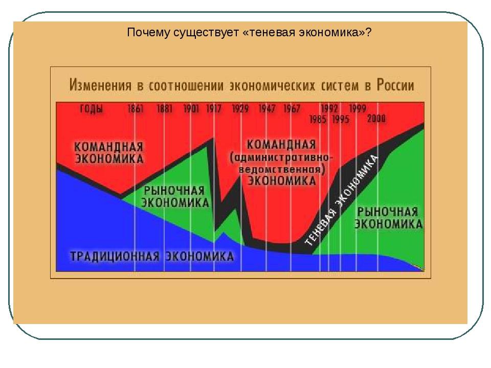 Почему существует «теневая экономика»?