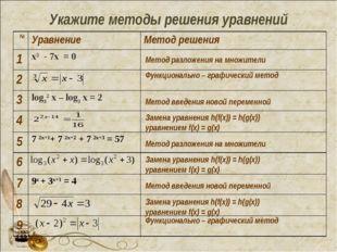 Укажите методы решения уравнений Функционально – графический метод Функциона