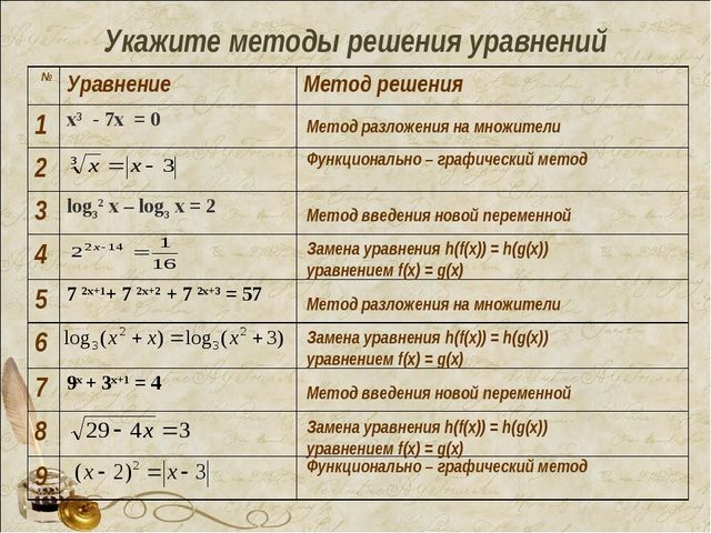 Укажите методы решения уравнений Функционально – графический метод Функциона...