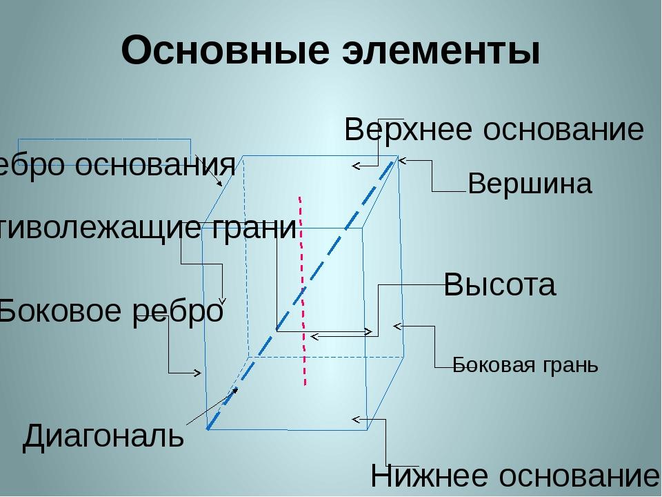 Основные элементы Верхнее основание Нижнее основание Высота Боковая грань Вер...