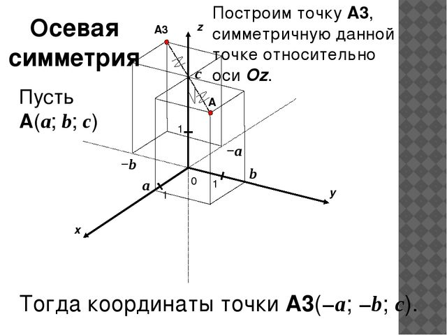 x y z 0 1 1 A 1 a b c Пусть A(a; b; c) −a −b A3 Построим точку A3, симметрич...