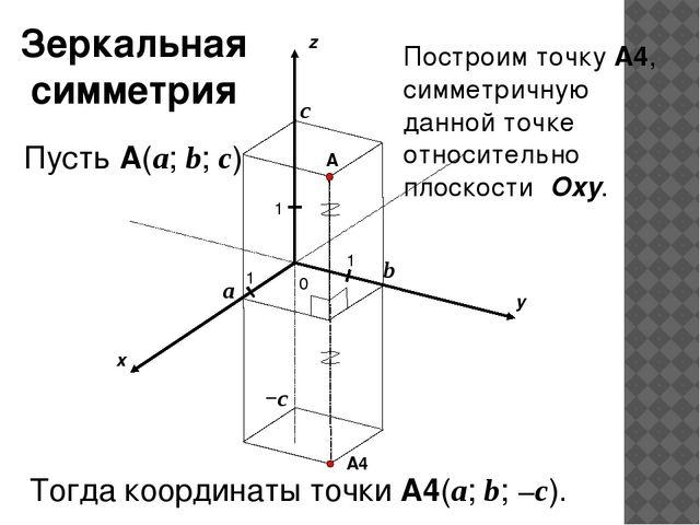 x y z 0 1 1 A 1 a b c Пусть A(a; b; c) −c A4 Построим точку A4, симметричную...