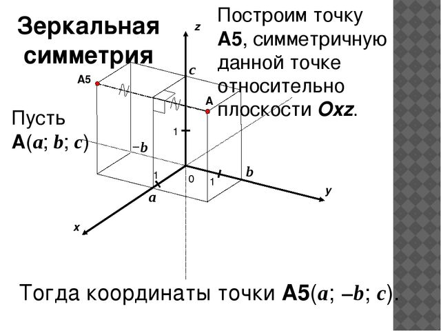 x y z 0 1 1 A 1 a b c Пусть A(a; b; c) −b A5 Построим точку A5, симметричную...