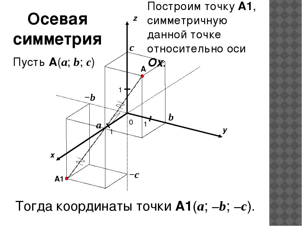 x y z 0 1 1 A 1 a b c Пусть A(a; b; c) −c −b A1 Построим точку A1, симметрич...