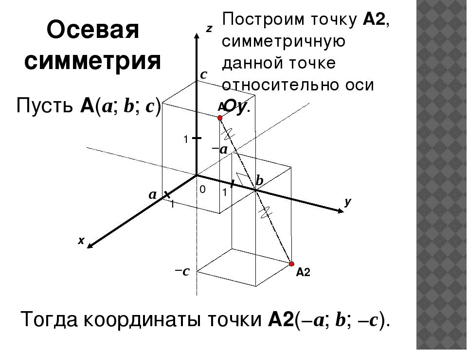 x y z 0 1 1 A 1 a b c Пусть A(a; b; c) −c −a A2 Построим точку A2, симметрич...