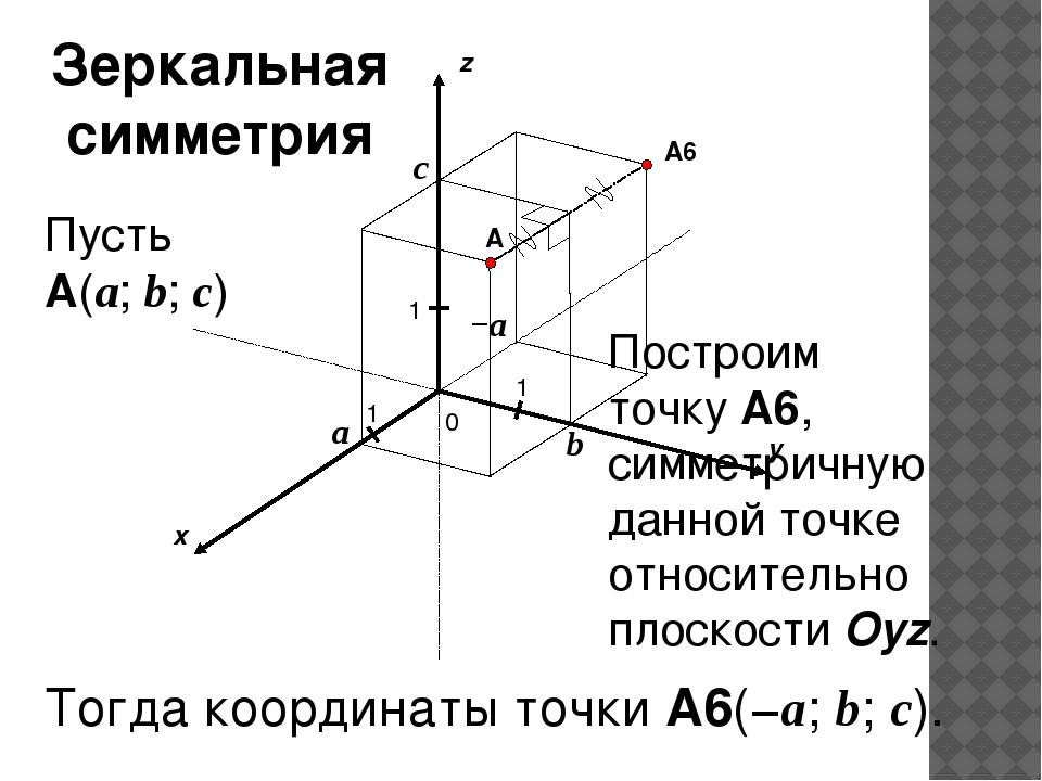 x y z 0 1 1 A 1 a b c Пусть A(a; b; c) A6 Тогда координаты точки A6(−a; b; c...