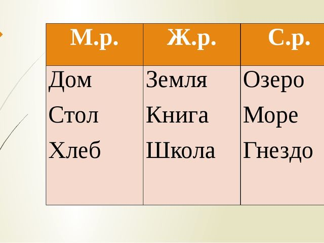 М.р. Ж.р. С.р. Дом Стол Хлеб Земля Книга Школа Озеро Море Гнездо