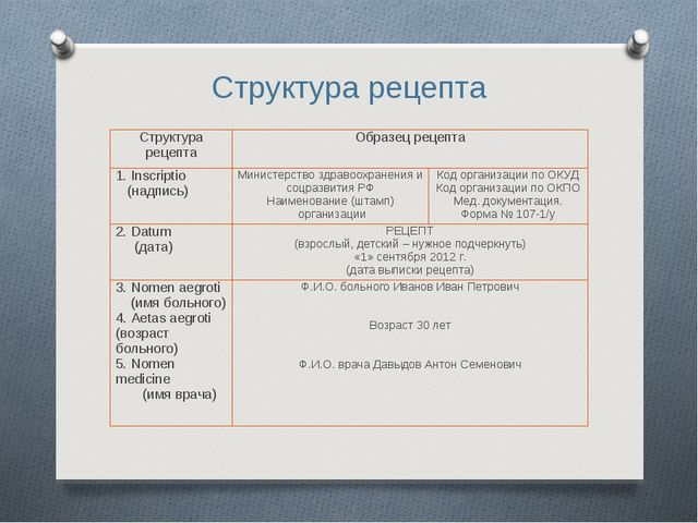 Структура рецепта Структура рецептаОбразец рецепта 1. Inscriptio (надпись)...