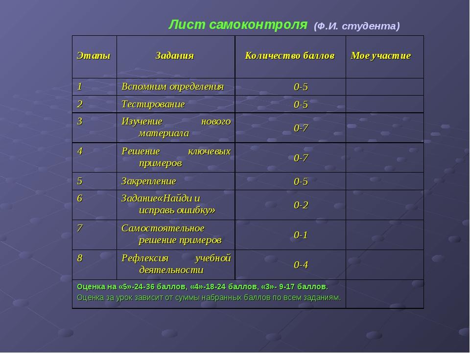 Лист самоконтроля (Ф.И. студента) Этапы Задания  Количество баллов  Мое уч...