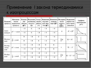 Применение I закона термодинамики к изопроцессам