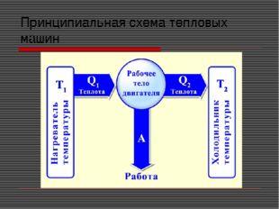 Принципиальная схема тепловых машин