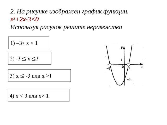 2. На рисунке изображен график функции. x2+2x-3 1